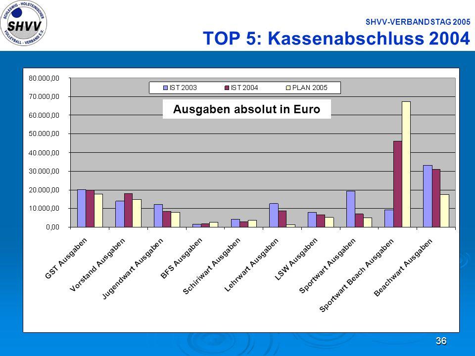 36 SHVV-VERBANDSTAG 2005 TOP 5: Kassenabschluss 2004 Ausgaben absolut in Euro