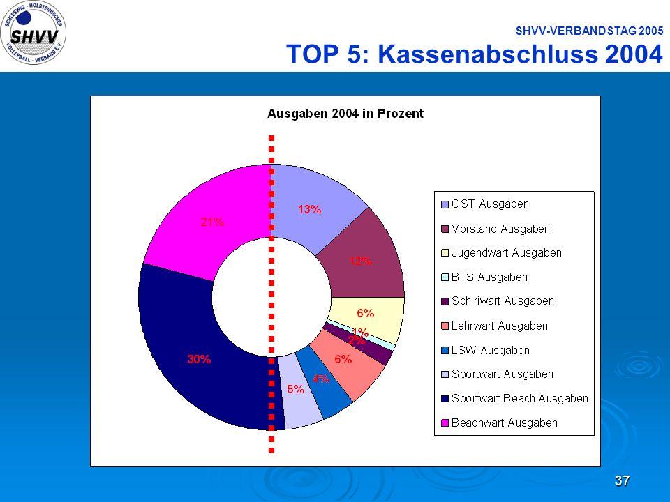 37 SHVV-VERBANDSTAG 2005 TOP 5: Kassenabschluss 2004