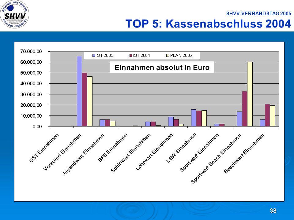 38 SHVV-VERBANDSTAG 2005 TOP 5: Kassenabschluss 2004 Einnahmen absolut in Euro