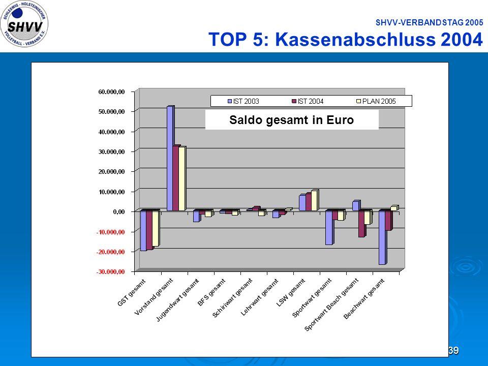 39 SHVV-VERBANDSTAG 2005 TOP 5: Kassenabschluss 2004 Saldo gesamt in Euro