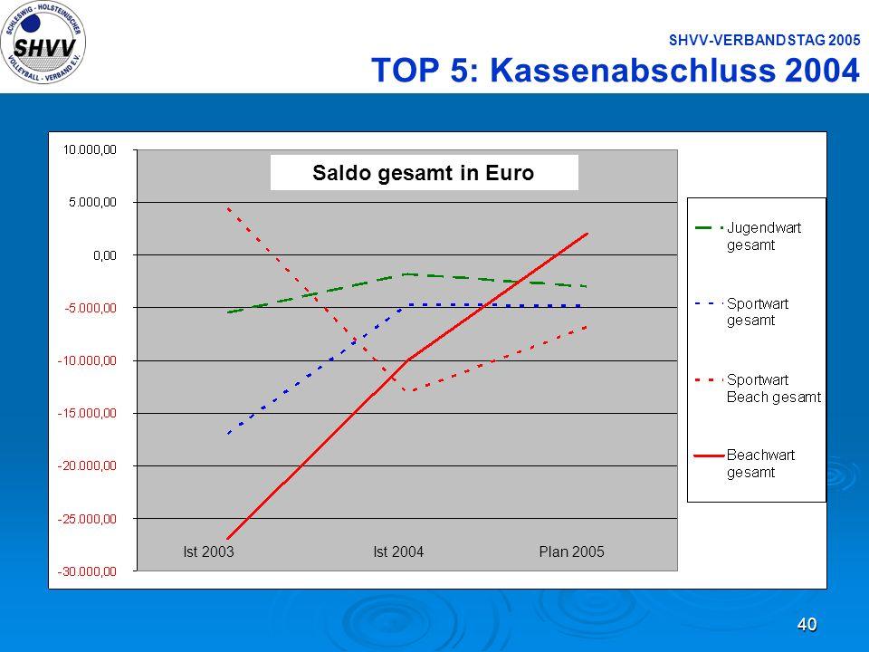 40 SHVV-VERBANDSTAG 2005 TOP 5: Kassenabschluss 2004 Saldo gesamt in Euro Ist 2003 Ist 2004 Plan 2005