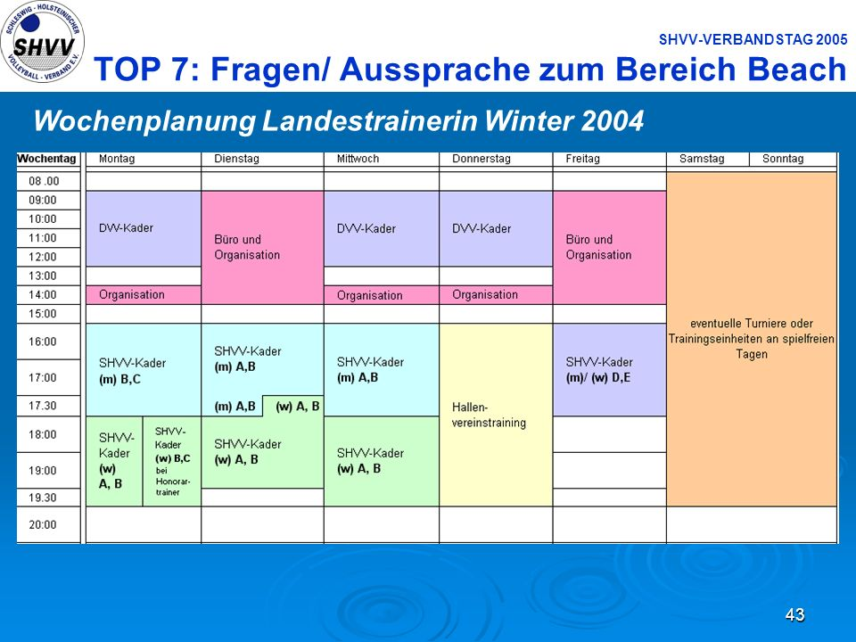 43 SHVV-VERBANDSTAG 2005 TOP 7: Fragen/ Aussprache zum Bereich Beach Wochenplanung Landestrainerin Winter 2004
