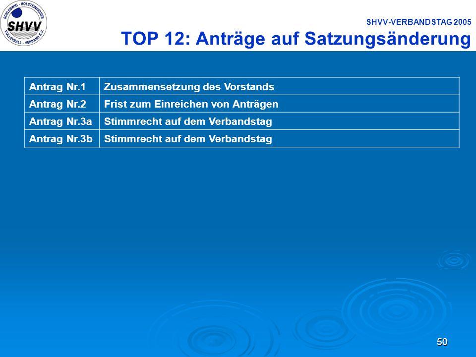 50 SHVV-VERBANDSTAG 2005 TOP 12: Anträge auf Satzungsänderung Antrag Nr.1Zusammensetzung des Vorstands Antrag Nr.2Frist zum Einreichen von Anträgen An
