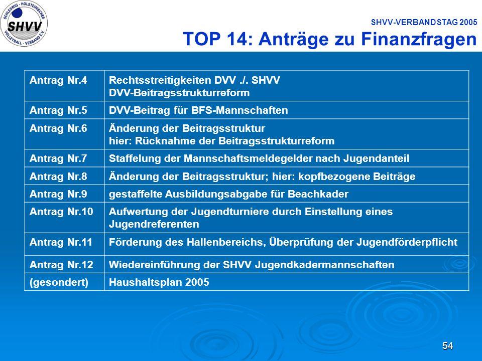 54 SHVV-VERBANDSTAG 2005 TOP 14: Anträge zu Finanzfragen Antrag Nr.4Rechtsstreitigkeiten DVV./. SHVV DVV-Beitragsstrukturreform Antrag Nr.5DVV-Beitrag