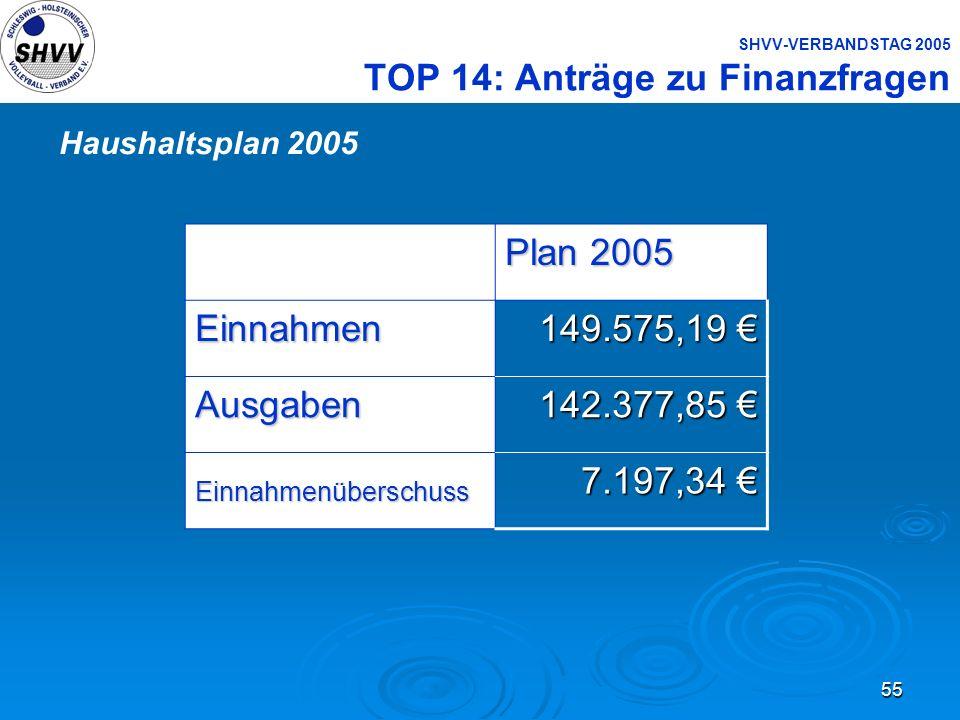 55 SHVV-VERBANDSTAG 2005 TOP 14: Anträge zu Finanzfragen Plan 2005 Einnahmen 149.575,19 149.575,19 Ausgaben 142.377,85 142.377,85 Einnahmenüberschuss