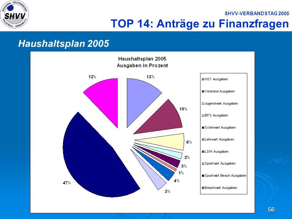56 SHVV-VERBANDSTAG 2005 TOP 14: Anträge zu Finanzfragen Haushaltsplan 2005