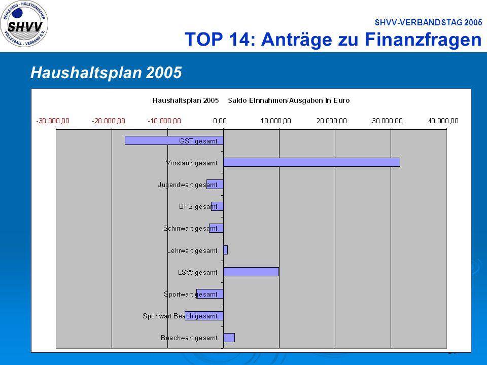 57 SHVV-VERBANDSTAG 2005 TOP 14: Anträge zu Finanzfragen Haushaltsplan 2005