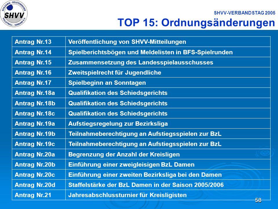 58 SHVV-VERBANDSTAG 2005 TOP 15: Ordnungsänderungen Antrag Nr.13Veröffentlichung von SHVV-Mitteilungen Antrag Nr.14Spielberichtsbögen und Meldelisten