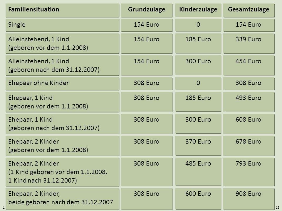18.05.2014Eigenheimrente / Georg Boll15 908 Euro600 Euro308 EuroEhepaar, 2 Kinder, beide geboren nach dem 31.12.2007 793 Euro485 Euro308 EuroEhepaar,