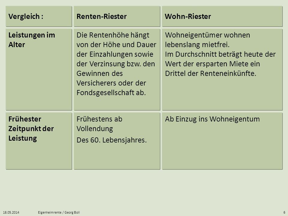 18.05.2014Eigenheimrente / Georg Boll6 Wohneigentümer wohnen lebenslang mietfrei. Im Durchschnitt beträgt heute der Wert der ersparten Miete ein Dritt