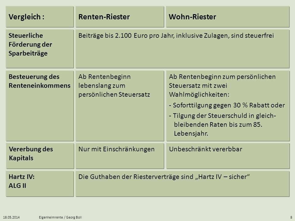 18.05.2014Eigenheimrente / Georg Boll8 Ab Rentenbeginn zum persönlichen Steuersatz mit zwei Wahlmöglichkeiten: - Soforttilgung gegen 30 % Rabatt oder