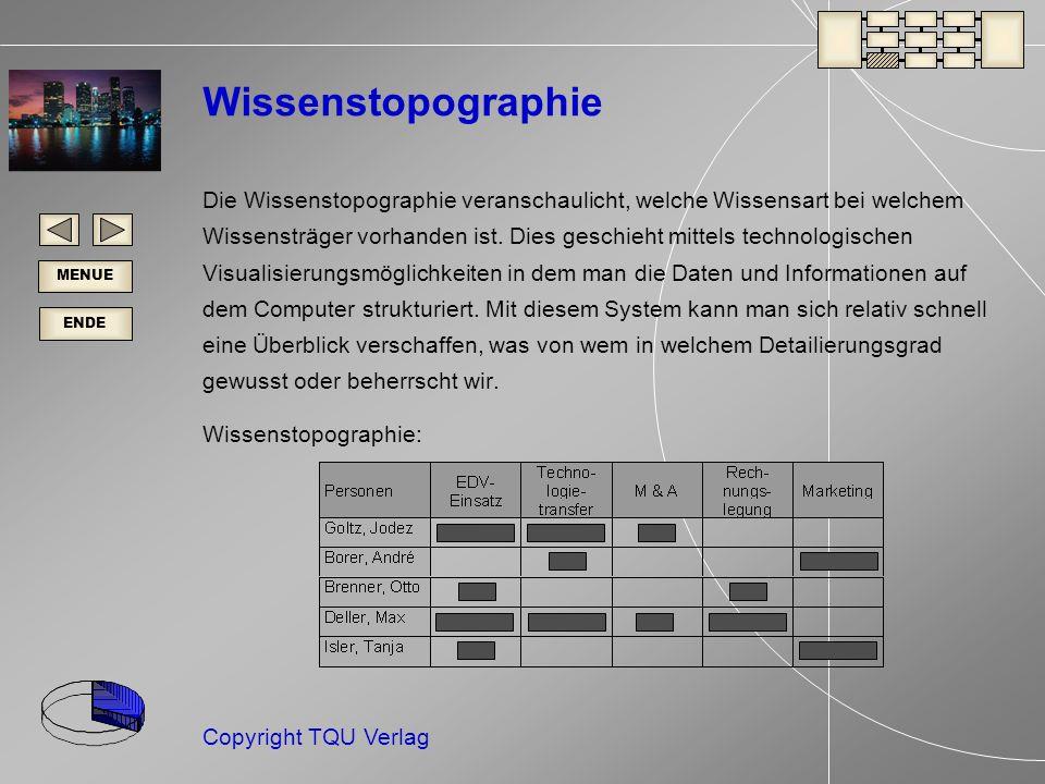 ENDE MENUE Copyright TQU Verlag Wissenstopographie Die Wissenstopographie veranschaulicht, welche Wissensart bei welchem Wissensträger vorhanden ist.