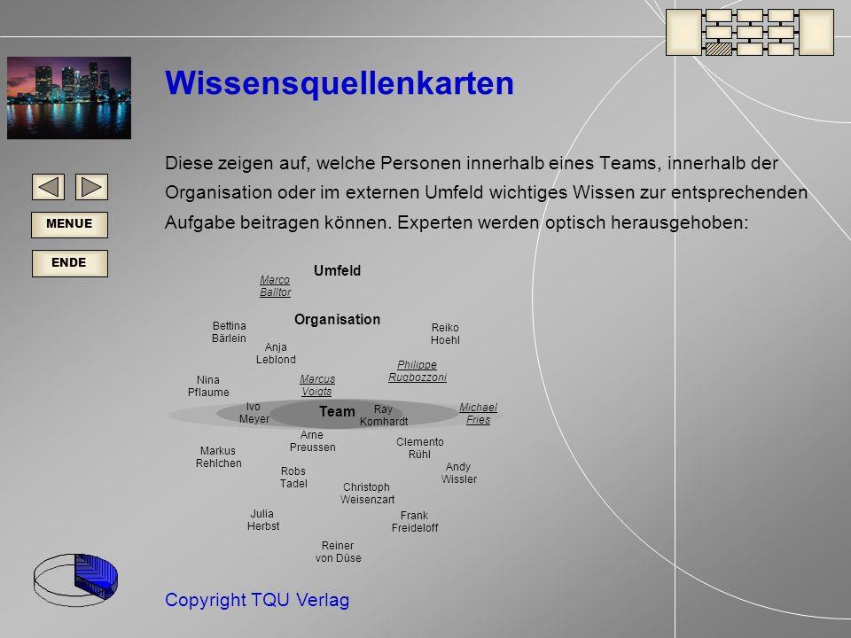 ENDE MENUE Copyright TQU Verlag Wissensquellenkarten Diese zeigen auf, welche Personen innerhalb eines Teams, innerhalb der Organisation oder im externen Umfeld wichtiges Wissen zur entsprechenden Aufgabe beitragen können.