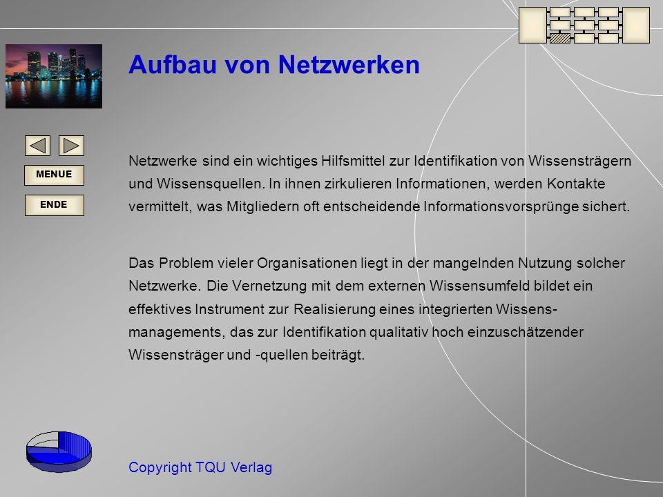 ENDE MENUE Copyright TQU Verlag Aufbau von Netzwerken Netzwerke sind ein wichtiges Hilfsmittel zur Identifikation von Wissensträgern und Wissensquellen.