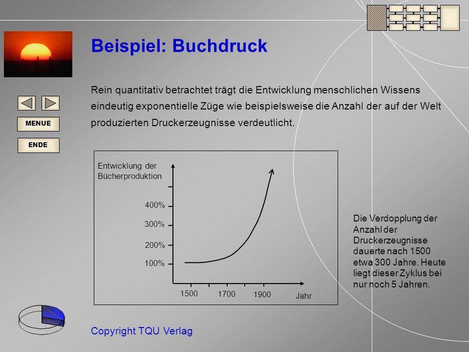 ENDE MENUE Copyright TQU Verlag Entwicklung der Bücherproduktion Jahr 1500 1700 1900 100% 200% 300% 400% Die Verdopplung der Anzahl der Druckerzeugnisse dauerte nach 1500 etwa 300 Jahre.