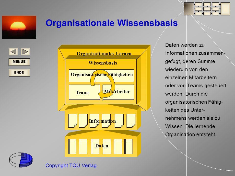 ENDE MENUE Copyright TQU Verlag Daten Information Mitarbeiter Teams Organisatorische Fähigkeiten Wissensbasis Organisationales Lernen Organisationale Wissensbasis Daten werden zu Informationen zusammen- gefügt, deren Summe wiederum von den einzelnen Mitarbeitern oder von Teams gesteuert werden.