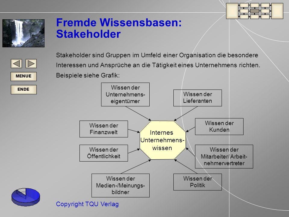 ENDE MENUE Copyright TQU Verlag Fremde Wissensbasen: Stakeholder Stakeholder sind Gruppen im Umfeld einer Organisation die besondere Interessen und Ansprüche an die Tätigkeit eines Unternehmens richten.