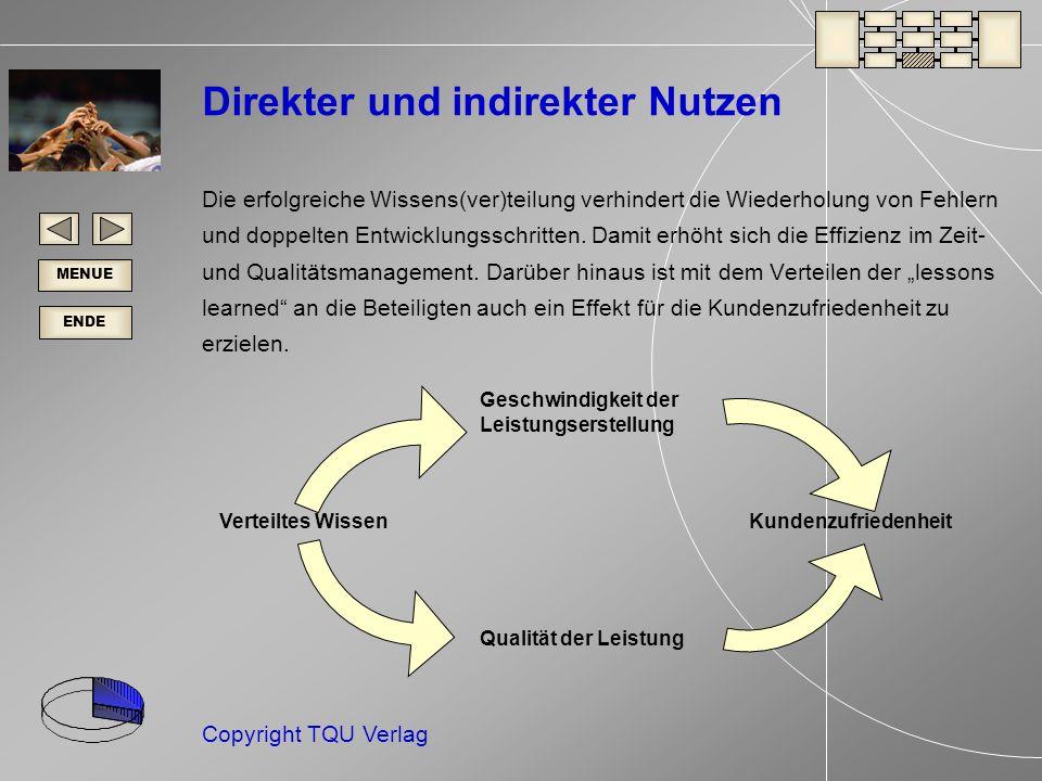ENDE MENUE Copyright TQU Verlag Direkter und indirekter Nutzen Die erfolgreiche Wissens(ver)teilung verhindert die Wiederholung von Fehlern und doppelten Entwicklungsschritten.