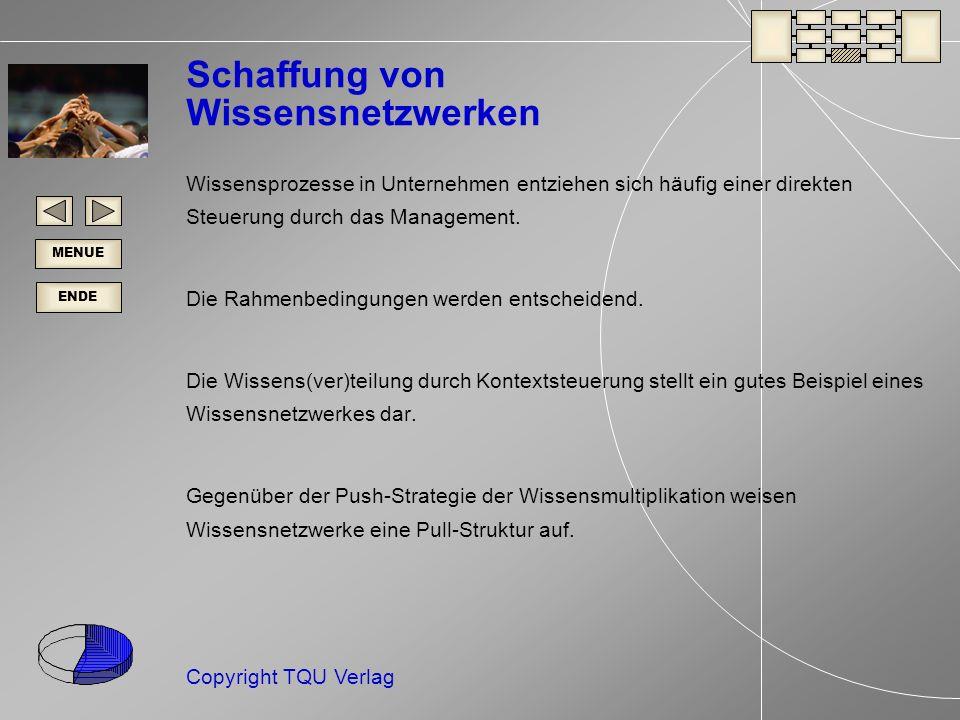 ENDE MENUE Copyright TQU Verlag Schaffung von Wissensnetzwerken Wissensprozesse in Unternehmen entziehen sich häufig einer direkten Steuerung durch das Management.