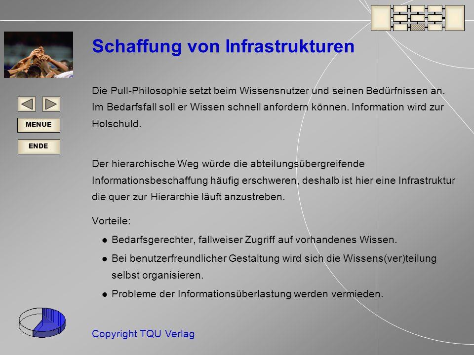 ENDE MENUE Copyright TQU Verlag Schaffung von Infrastrukturen Die Pull-Philosophie setzt beim Wissensnutzer und seinen Bedürfnissen an.