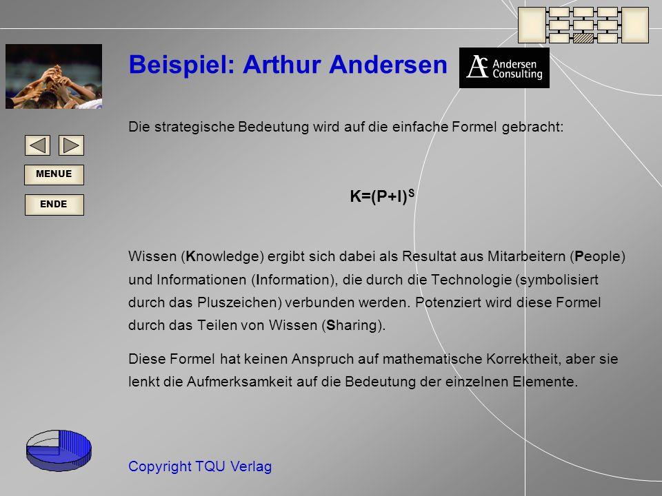 ENDE MENUE Copyright TQU Verlag Beispiel: Arthur Andersen Die strategische Bedeutung wird auf die einfache Formel gebracht: K=(P+I) S Wissen (Knowledge) ergibt sich dabei als Resultat aus Mitarbeitern (People) und Informationen (Information), die durch die Technologie (symbolisiert durch das Pluszeichen) verbunden werden.