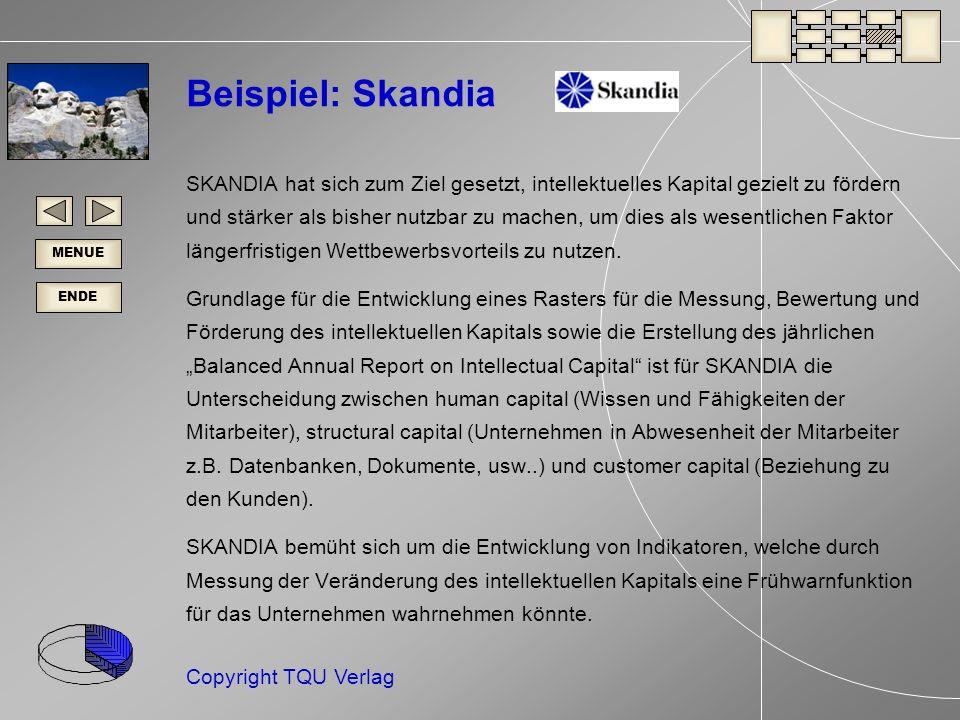 ENDE MENUE Copyright TQU Verlag Beispiel: Skandia SKANDIA hat sich zum Ziel gesetzt, intellektuelles Kapital gezielt zu fördern und stärker als bisher nutzbar zu machen, um dies als wesentlichen Faktor längerfristigen Wettbewerbsvorteils zu nutzen.