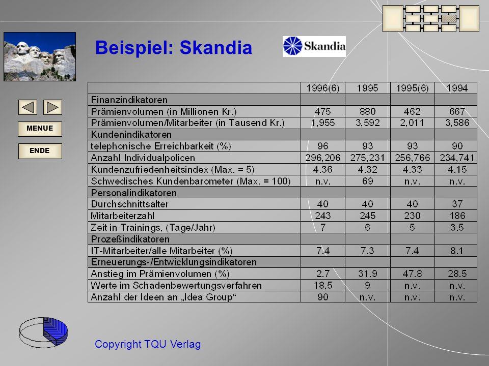 ENDE MENUE Copyright TQU Verlag Beispiel: Skandia