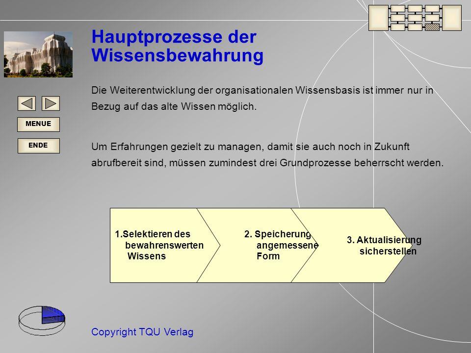 ENDE MENUE Copyright TQU Verlag 1.Selektieren des bewahrenswerten Wissens 2.