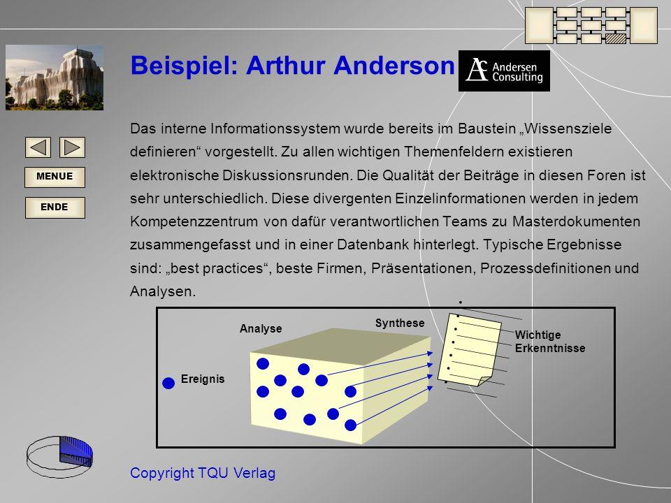ENDE MENUE Copyright TQU Verlag ___________ __________ _________ Analyse Synthese Wichtige Erkenntnisse Ereignis Beispiel: Arthur Anderson Das interne Informationssystem wurde bereits im Baustein Wissensziele definieren vorgestellt.