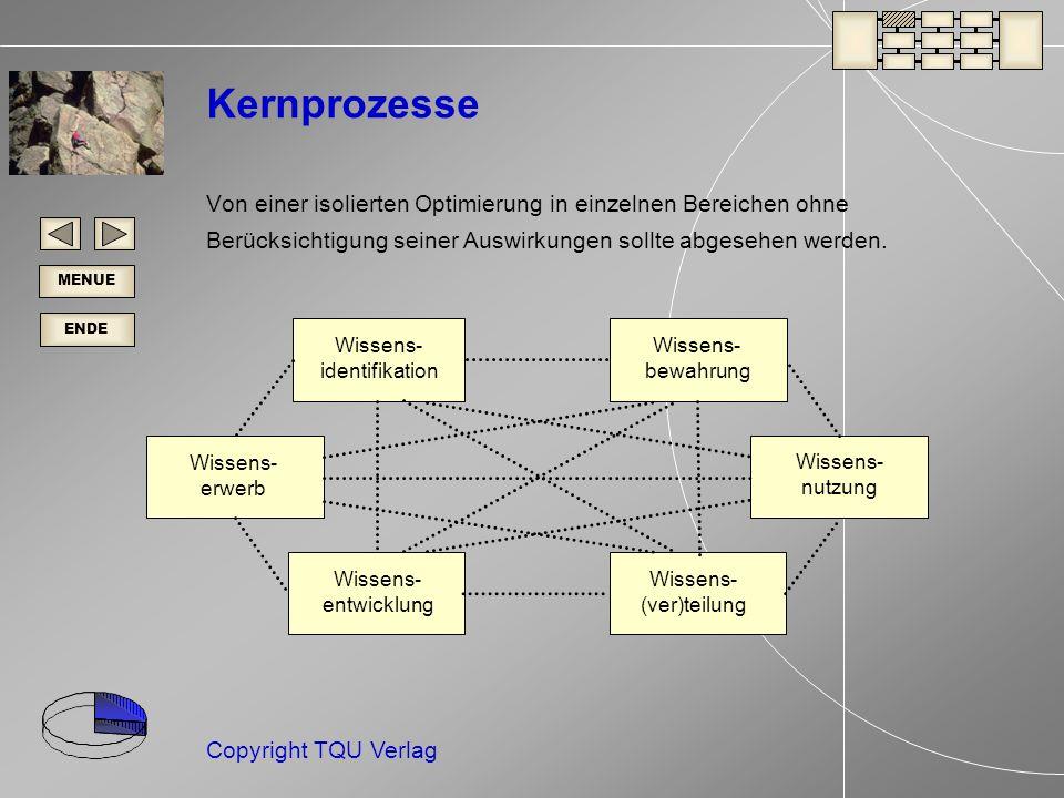 ENDE MENUE Copyright TQU Verlag Kernprozesse Von einer isolierten Optimierung in einzelnen Bereichen ohne Berücksichtigung seiner Auswirkungen sollte abgesehen werden.