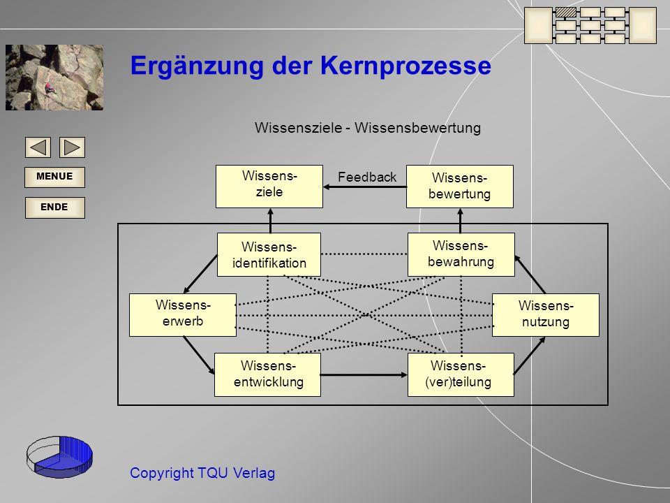 ENDE MENUE Copyright TQU Verlag Wissens- erwerb Wissens- nutzung Wissens- identifikation Wissens- (ver)teilung Wissens- entwicklung Wissens- bewahrung Wissens- bewertung Wissens- ziele Feedback Ergänzung der Kernprozesse Wissensziele - Wissensbewertung