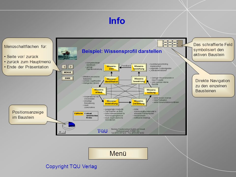 ENDE MENUE Copyright TQU Verlag Instrumente Instrumente zur Gestaltung der organisationalen Wissens(ver)teilung betreffen alle Aspekte der physischen, technischen und organisatorischen Ausgestaltung von individuellen und kollektiven Arbeitskontexten.