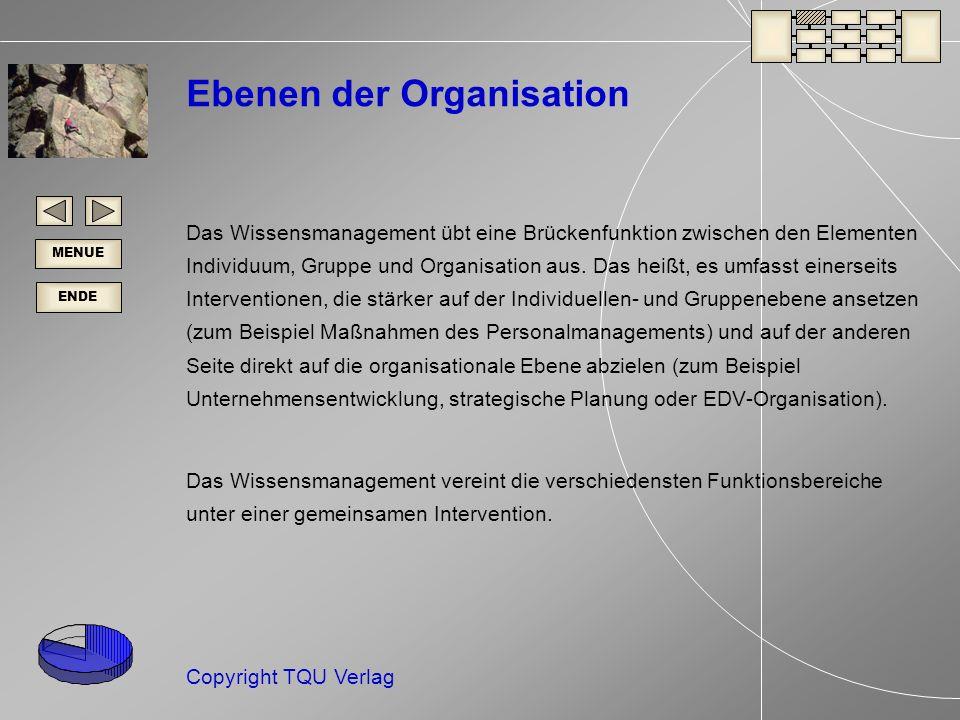ENDE MENUE Copyright TQU Verlag Ebenen der Organisation Das Wissensmanagement übt eine Brückenfunktion zwischen den Elementen Individuum, Gruppe und Organisation aus.