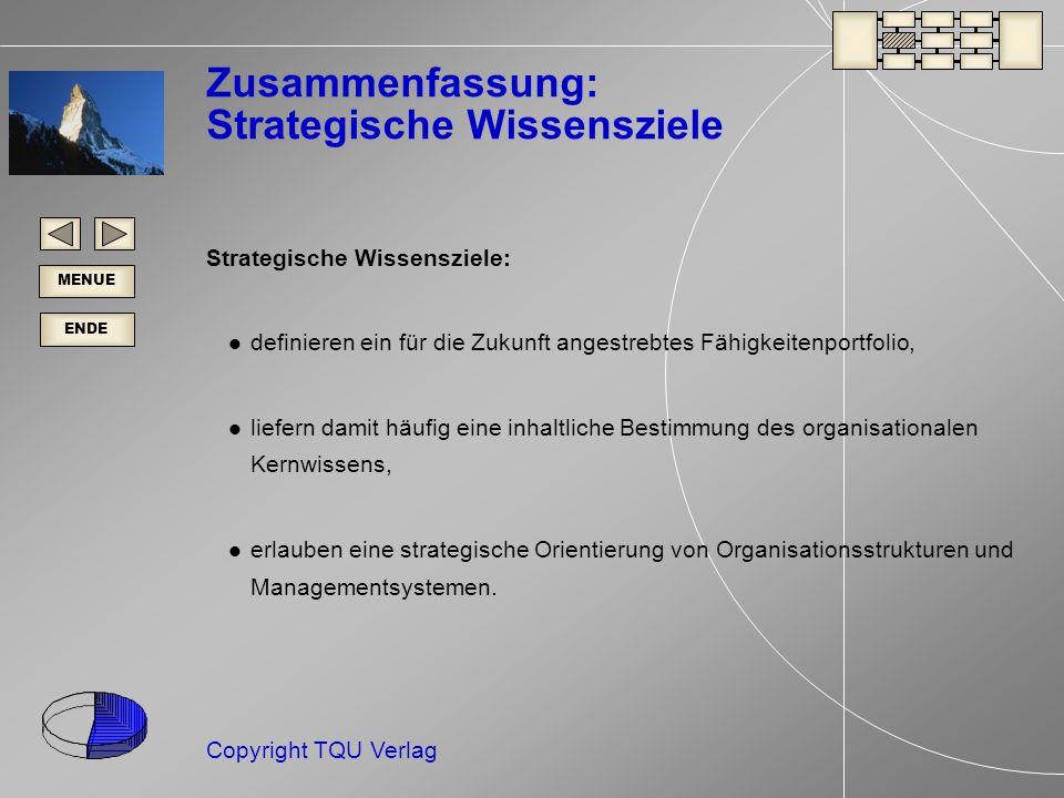 ENDE MENUE Copyright TQU Verlag Zusammenfassung: Strategische Wissensziele Strategische Wissensziele: definieren ein für die Zukunft angestrebtes Fähigkeitenportfolio, liefern damit häufig eine inhaltliche Bestimmung des organisationalen Kernwissens, erlauben eine strategische Orientierung von Organisationsstrukturen und Managementsystemen.