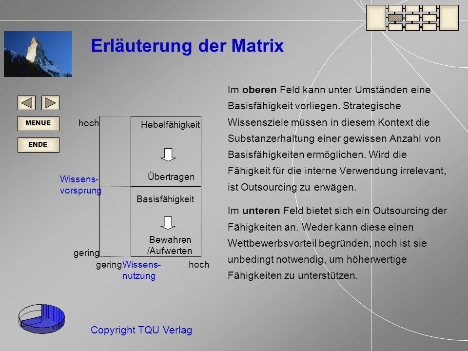 ENDE MENUE Copyright TQU Verlag hoch Hebelfähigkeit Übertragen Basisfähigkeit Bewahren /Aufwerten geringWissens- nutzung hoch gering Wissens- vorsprung Erläuterung der Matrix Im oberen Feld kann unter Umständen eine Basisfähigkeit vorliegen.