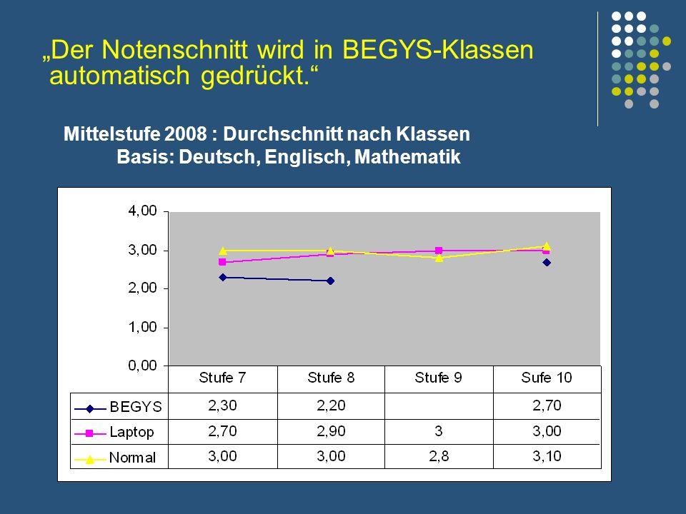 Mittelstufe 2008 : Durchschnitt nach Klassen Basis: Deutsch, Englisch, Mathematik Der Notenschnitt wird in BEGYS-Klassen automatisch gedrückt.