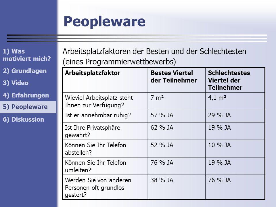 Peopleware Arbeitsplatzfaktoren der Besten und der Schlechtesten (eines Programmierwettbewerbs) 1) Was motiviert mich? 2) Grundlagen 3) Video 4) Erfah