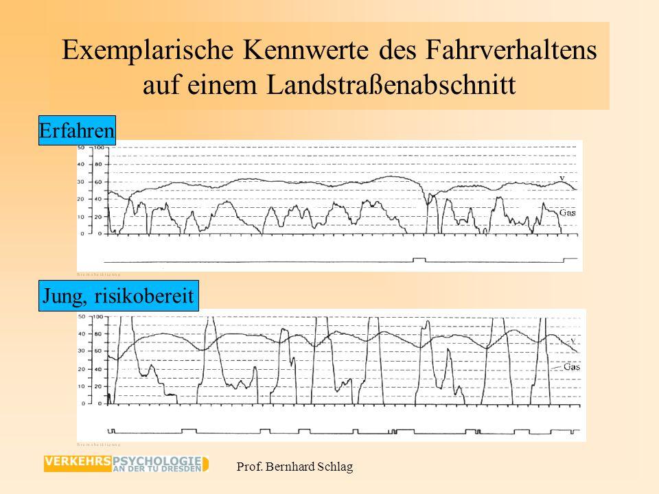 Prof. Bernhard Schlag Fahrversuche: Unterschiede Jung/Erfahren 1.Keine Unterschiede in psychophysischer Leistungsfähigkeit 2.Unterschiede in der Fahrz