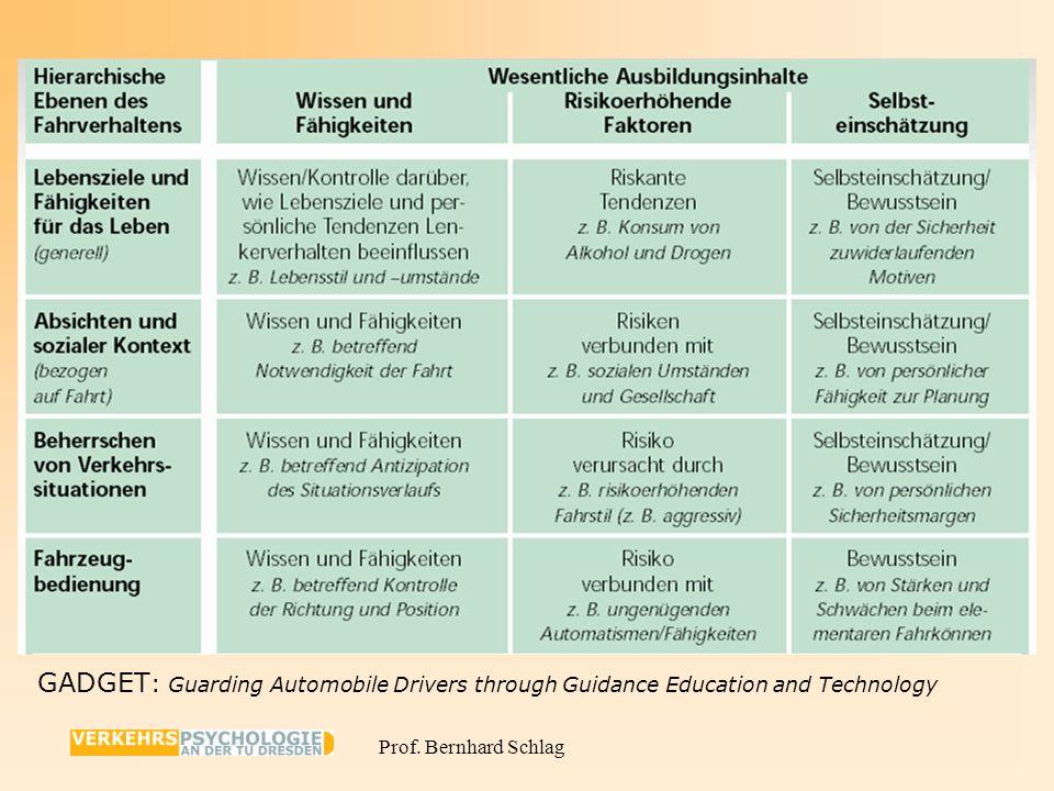 Prof. Bernhard Schlag 15 Drei Bereiche unterschiedlicher Kompetenzen als Voraussetzung sicheren Fahrens 1.Fahrzeugbeherrschung und Reaktionsfähigkeit