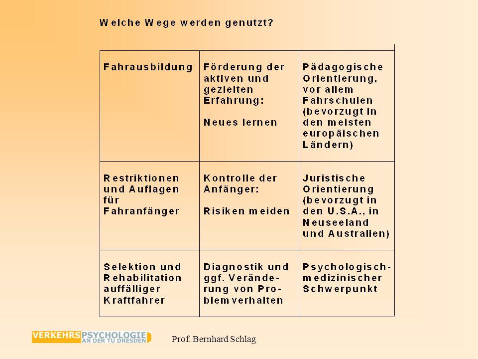 Prof. Bernhard Schlag GADGET : Guarding Automobile Drivers through Guidance Education and Technology