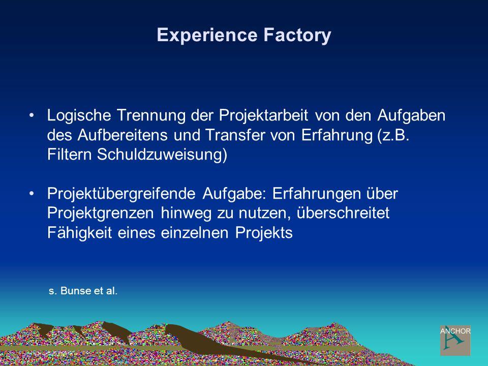 Experience Factory Logische Trennung der Projektarbeit von den Aufgaben des Aufbereitens und Transfer von Erfahrung (z.B. Filtern Schuldzuweisung) Pro