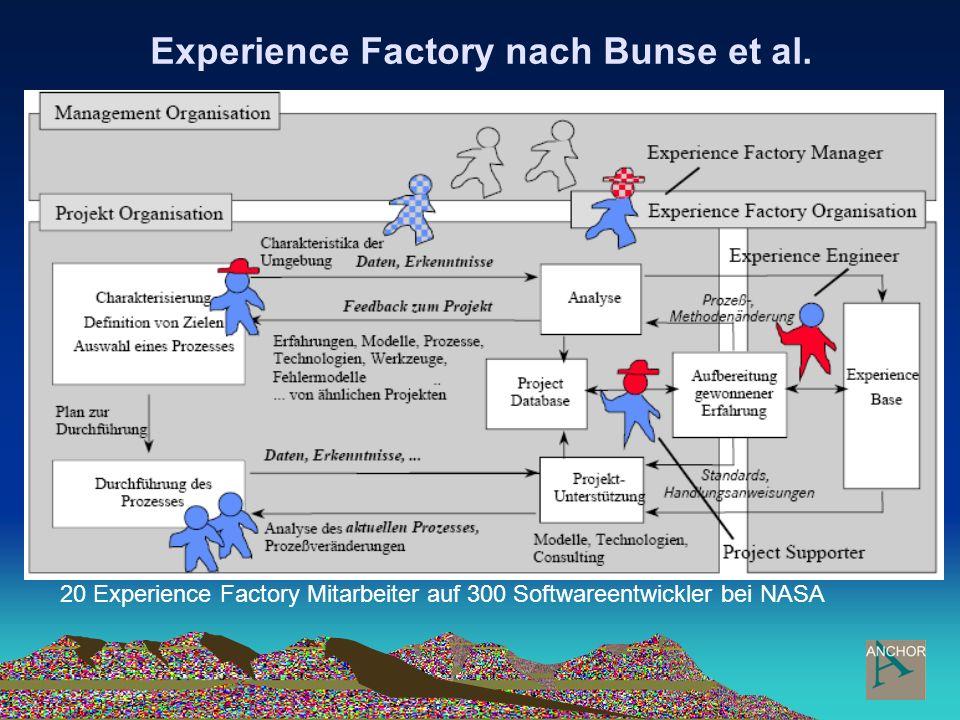 Experience Factory nach Bunse et al. 20 Experience Factory Mitarbeiter auf 300 Softwareentwickler bei NASA