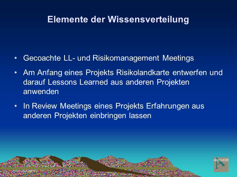 Elemente der Wissensverteilung Gecoachte LL- und Risikomanagement Meetings Am Anfang eines Projekts Risikolandkarte entwerfen und darauf Lessons Learn