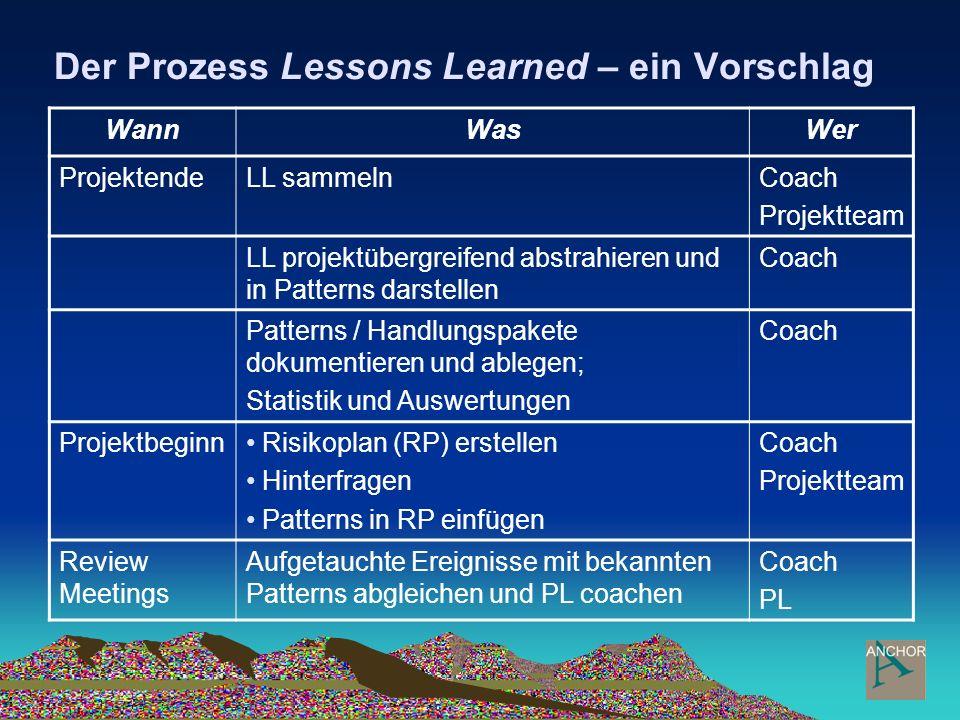 Der Prozess Lessons Learned – ein Vorschlag WannWasWer ProjektendeLL sammelnCoach Projektteam LL projektübergreifend abstrahieren und in Patterns dars