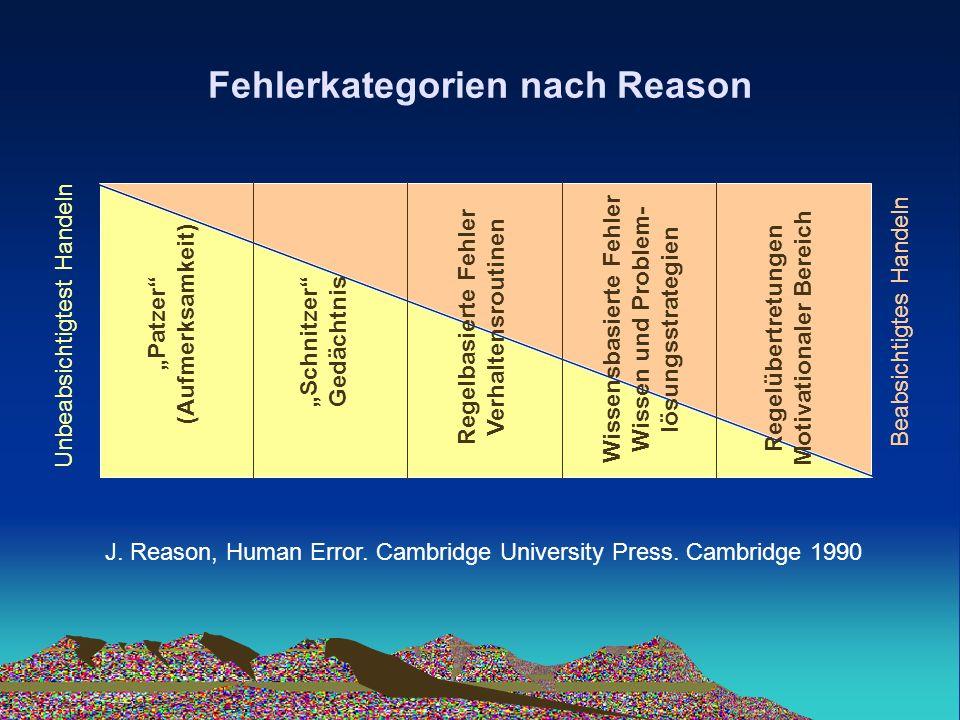 Fehlerkategorien nach Reason Patzer (Aufmerksamkeit) Schnitzer Gedächtnis Regelbasierte Fehler Verhaltensroutinen Wissensbasierte Fehler Wissen und Pr