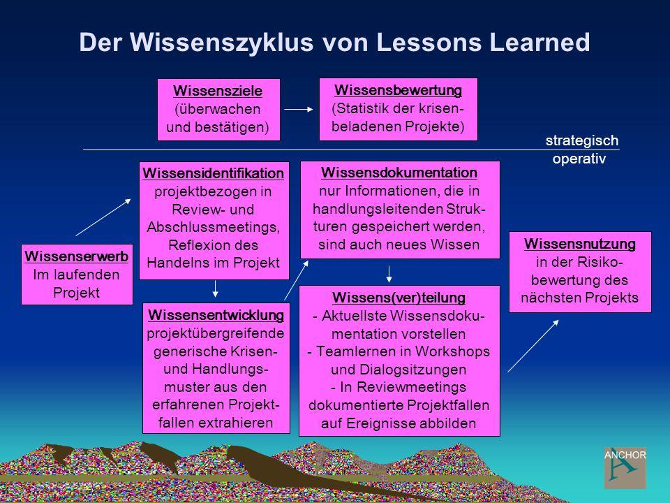 Der Wissenszyklus von Lessons Learned Wissensidentifikation projektbezogen in Review- und Abschlussmeetings, Reflexion des Handelns im Projekt Wissens