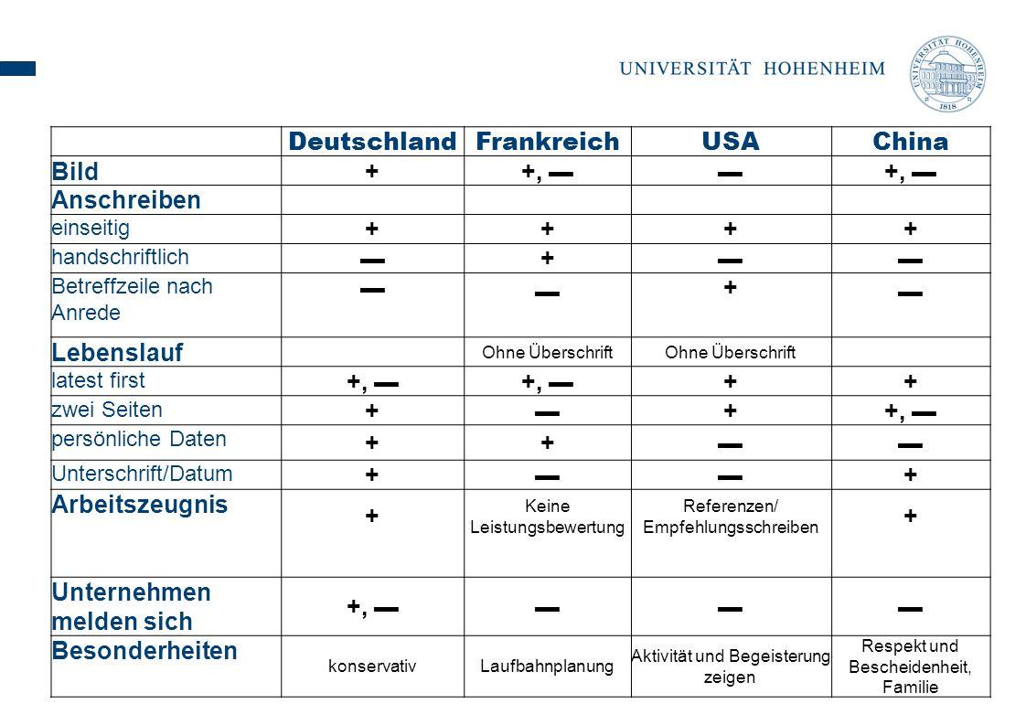 DeutschlandFrankreichUSAChina Bild ++, +, Anschreiben einseitig ++++ handschriftlich + Betreffzeile nach Anrede + Lebenslauf Ohne Überschrift latest first +, ++ zwei Seiten + ++, persönliche Daten ++ Unterschrift/Datum + + Arbeitszeugnis + Keine Leistungsbewertung Referenzen/ Empfehlungsschreiben + Unternehmen melden sich +, Besonderheiten konservativLaufbahnplanung Aktivität und Begeisterung zeigen Respekt und Bescheidenheit, Familie
