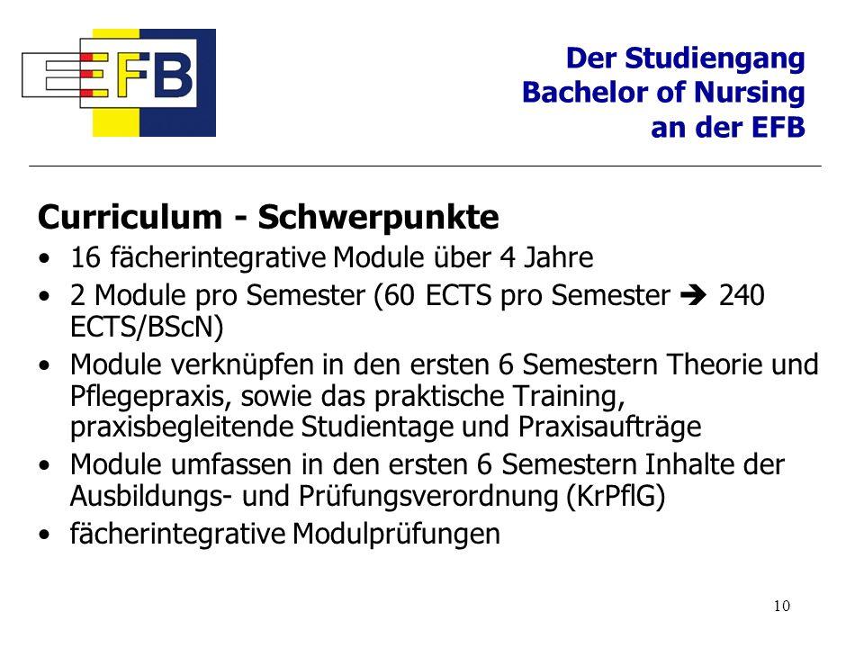 10 Curriculum - Schwerpunkte 16 fächerintegrative Module über 4 Jahre 2 Module pro Semester (60 ECTS pro Semester 240 ECTS/BScN) Module verknüpfen in