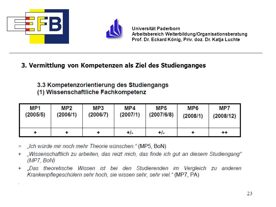 23 Universität Paderborn Arbeitsbereich Weiterbildung/Organisationsberatung Prof. Dr. Eckard König, Priv. doz. Dr. Katja Luchte 3. Vermittlung von Kom