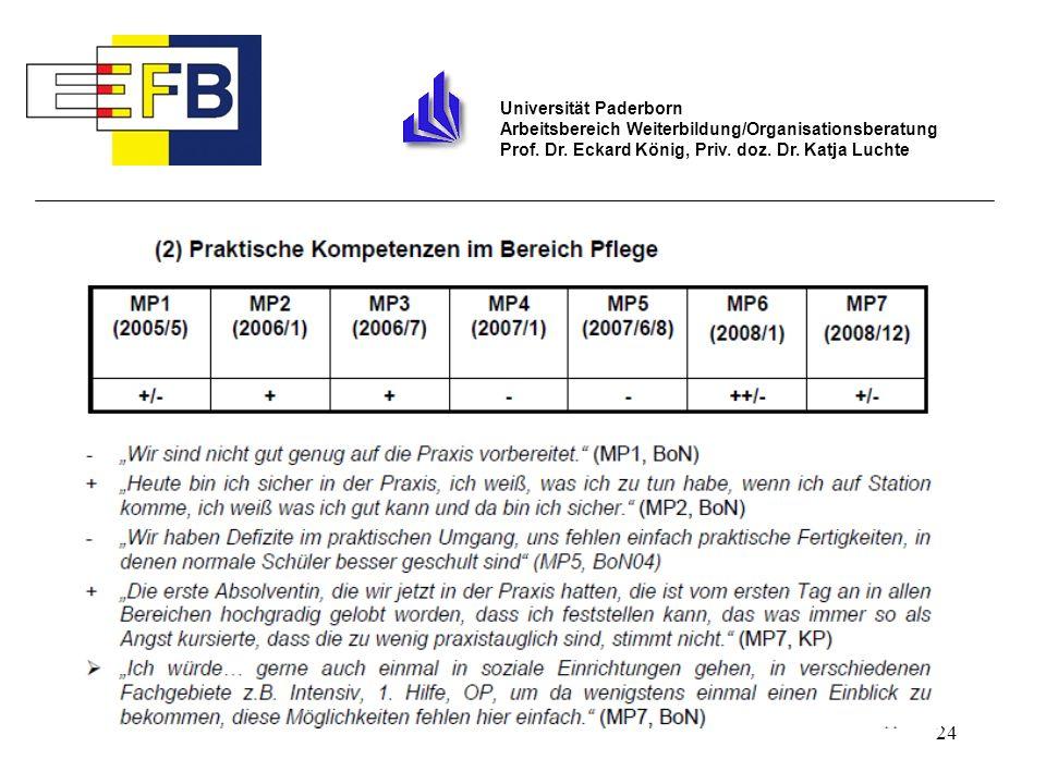 24 Universität Paderborn Arbeitsbereich Weiterbildung/Organisationsberatung Prof. Dr. Eckard König, Priv. doz. Dr. Katja Luchte